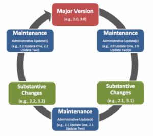 STARS Development Cycle